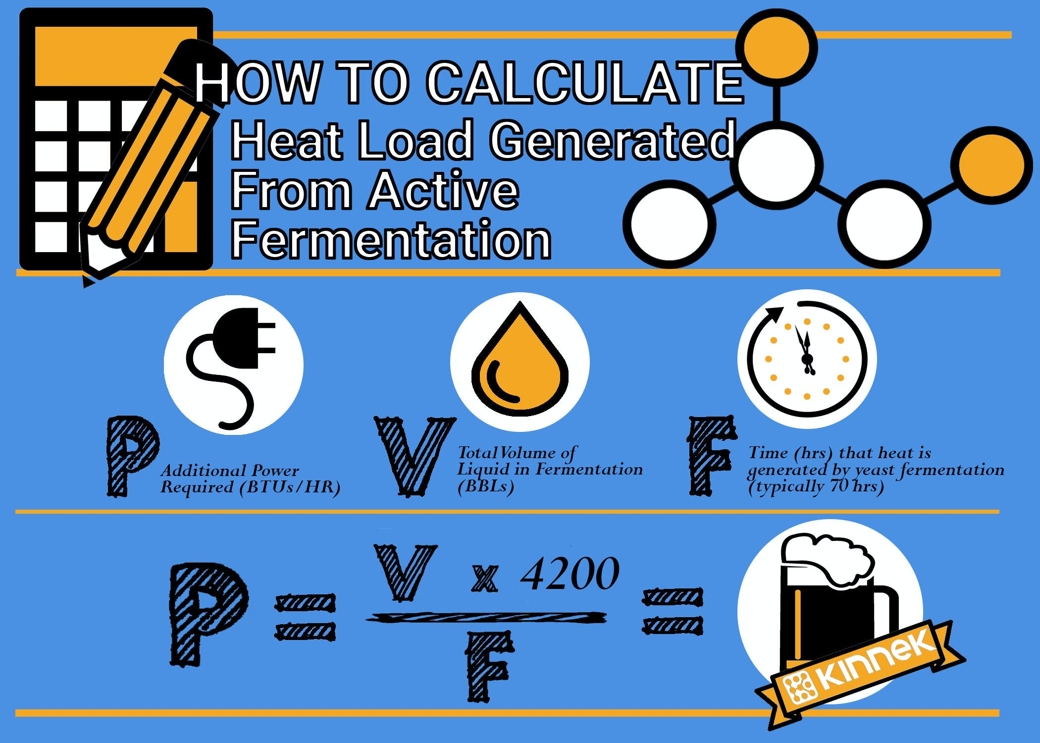 heat generated from fermentation