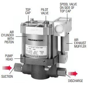 Maximator S Series Liquid Pumps Air compressor sold by High Pressure Technologies