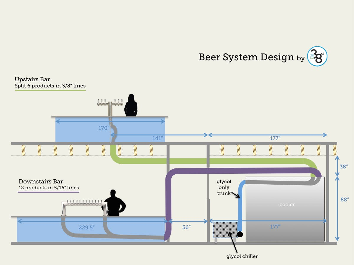 Long Draw Beer Systems Draft beer system sold by 38 Degree Draft
