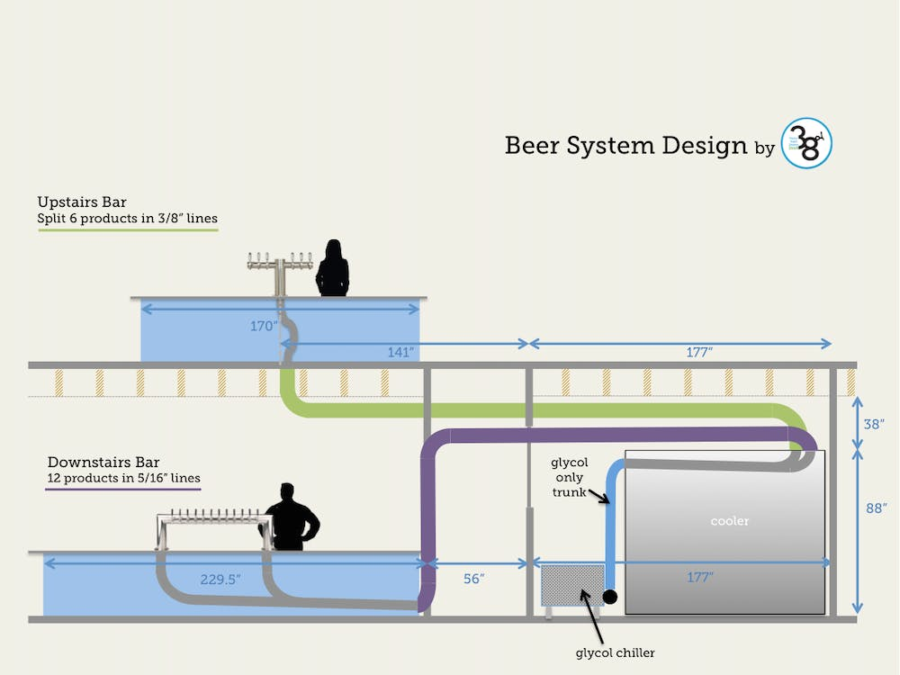 long draw beer systems draft beer systems 38 degree draft