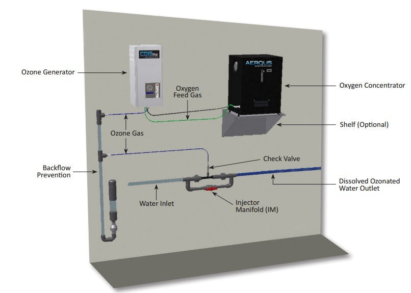 Ozone Sanitizing and Disinfection and CIP Systems Ozone sanitation system sold by US Water Systems